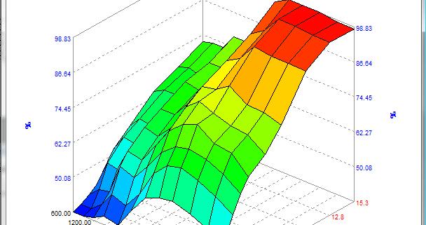 TunerPro Volumetric Efficiency Screenshot